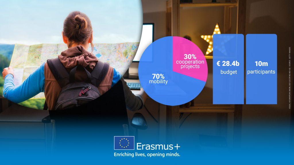 Erasmus+ sporto sritis – galimybė Lietuvos sporto bendruomenei vykdyti tarptautinius sporto projektus. (Paraiškų teikimo terminas pratęstas iki birželio 17 d.)